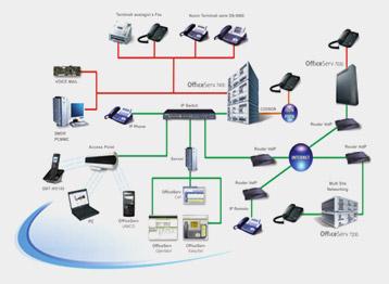 rete dati